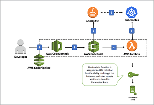AWS container pipeline