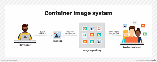 Container images and repository