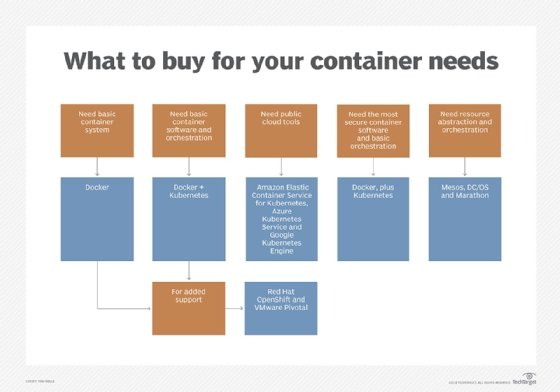 what to buy for container needs
