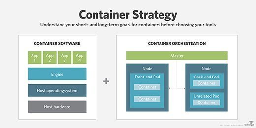 Basic structure of a container, and container orchestration via a Kubernetes cluster.