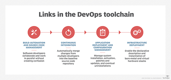 10 DevOps engineer skills to add to a resume