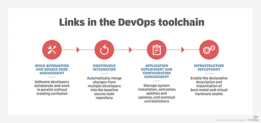 Links in the DevOps toolchain