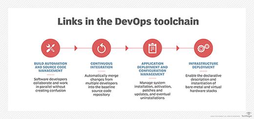 Enlaces en la cadena de herramientas de DevOps
