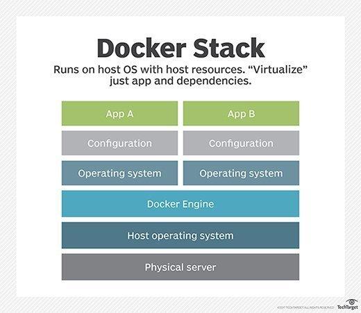 Docker containerization