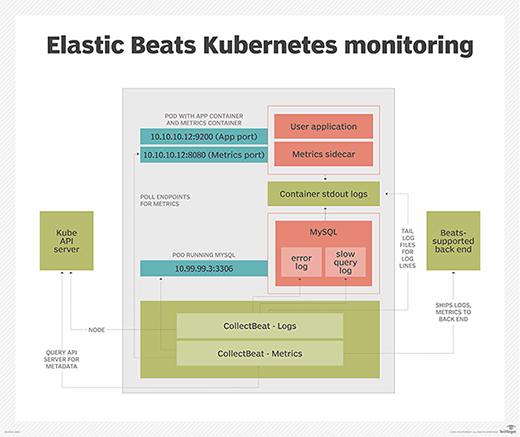 Elasticsearch Beats Kubernetes monitoring