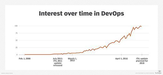 DevOps interest