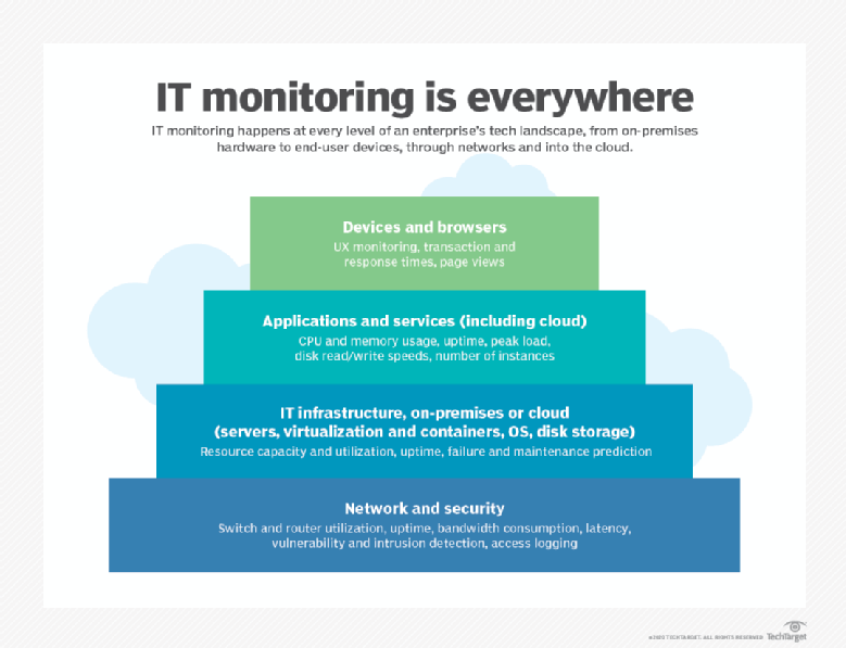 IT monitoring throughout the enterprise technology stack