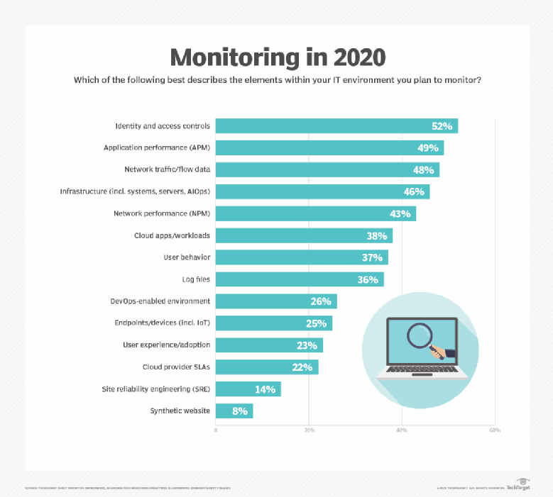 Survey of enterprise IT monitoring plans for 2020, conducted prior to COVID-19.