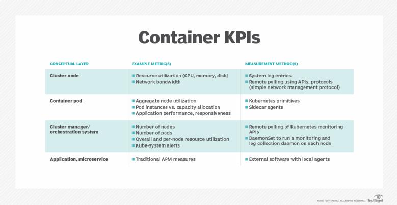 Container KPIs