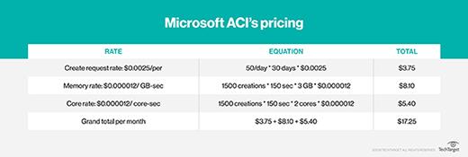 Microsoft ACI's pricing