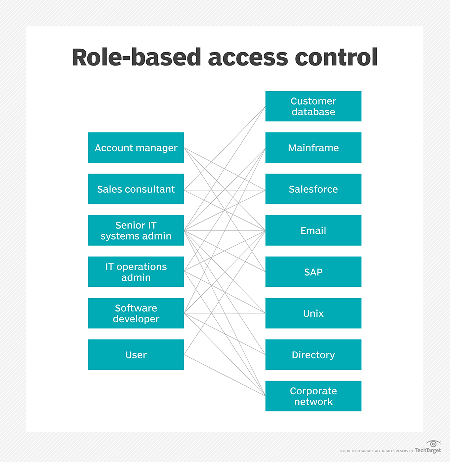 What is role-based access control (RBAC)? - Definition from