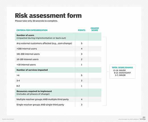 IT risk assessment form