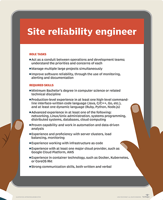 Site reliability engineer job listing example