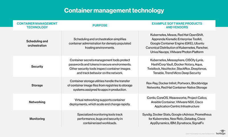 What is container management software? - Definition from WhatIs com