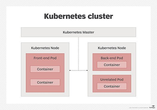 Kubernetes cluster structure