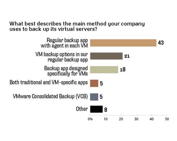 Virtual server backup methods