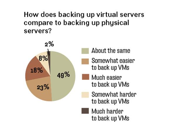 Backing up virtual servers