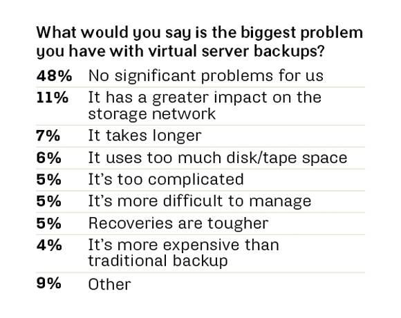 Virtual server backup problems