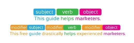 Standard English word order