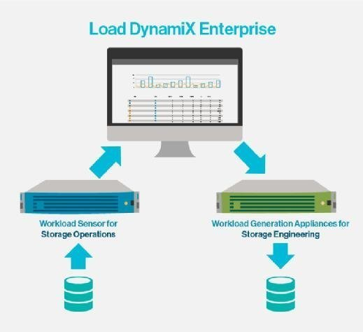 Load DynamiX 5.0