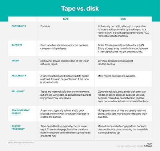 Tape vs. disk backup