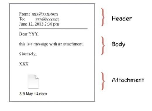 Standard email format