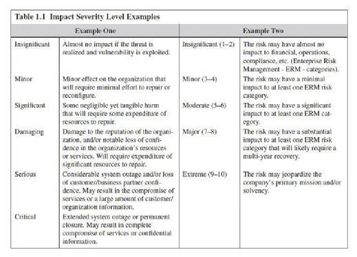 impact security level examples