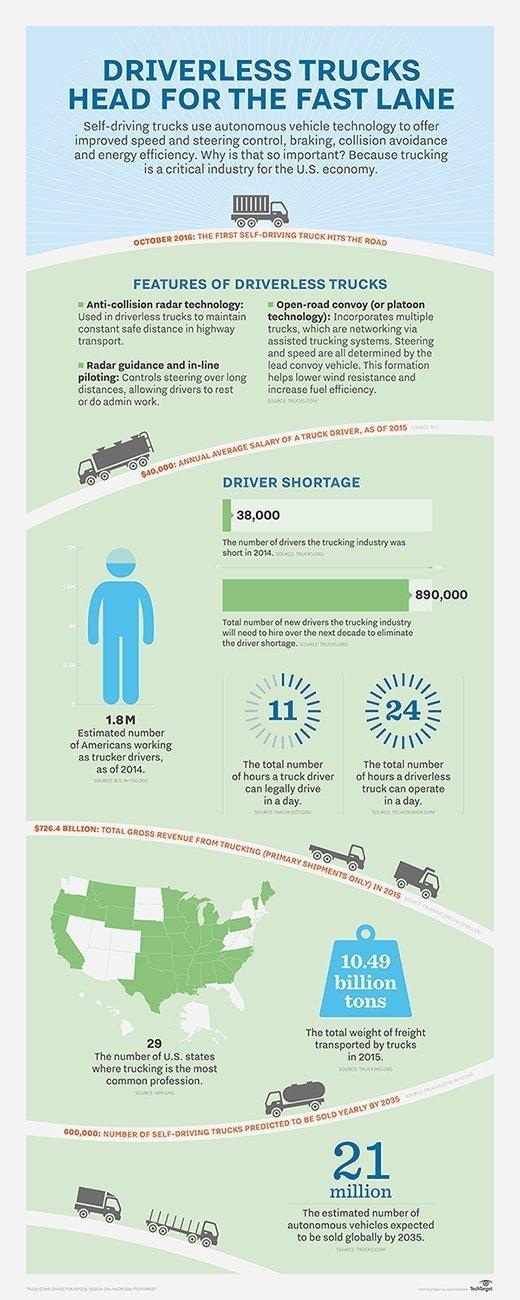 What Is Self Driving Car Autonomous Car Or Driverless Car