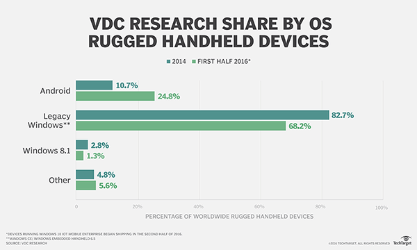 Vdc Research Tablet Share Forecast By Os 2016 2020