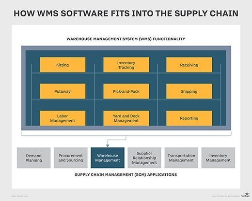 What Is Warehouse Management System Wms Definition