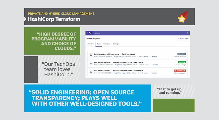 Terraform eases hybrid cloud via infrastructure as code