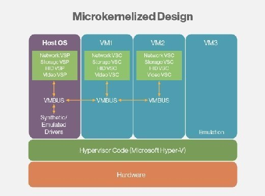 In a microkernelized design the hypervisor code is running without the device drivers