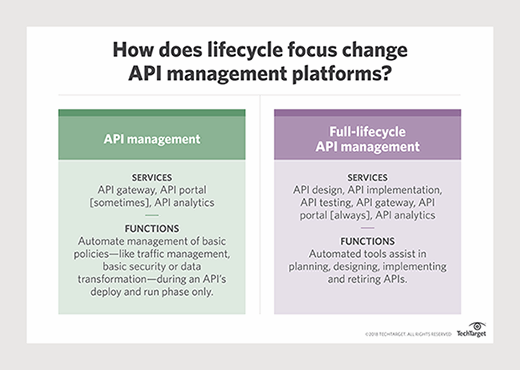 API management platforms help with lifecycle challenges