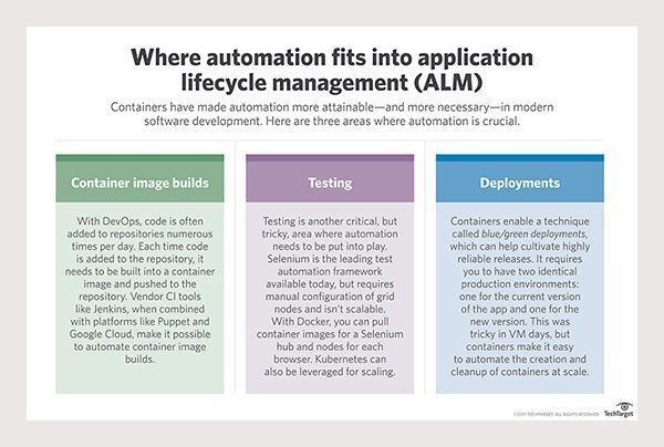 Containers have made automation in ALM simpler as well as more necessary.