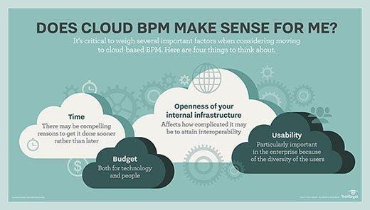 Does cloud BPM make sense for me?