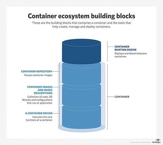 When assessing container management software, think