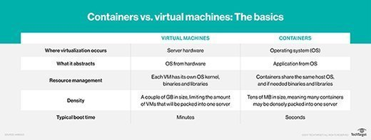 Comparing VMs and containers