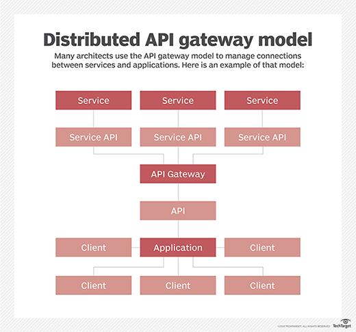 API gateway model