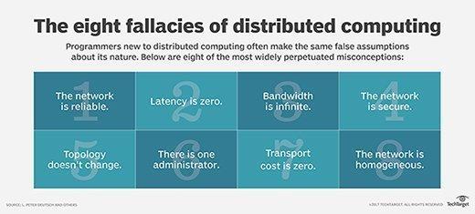 Distributed computing fallacies