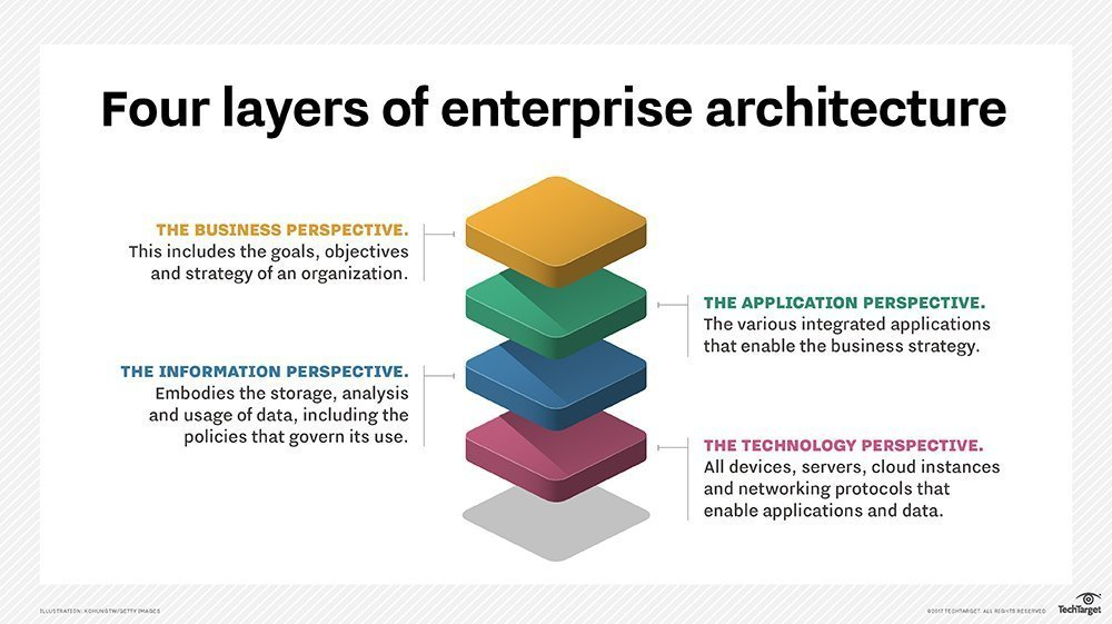 How to reduce technical debt using enterprise architecture