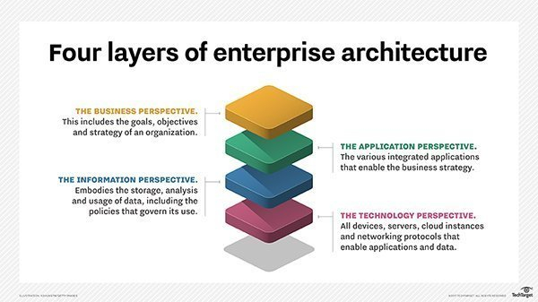 The Four Layers. In Large Organizations, Enterprise Architecture ...
