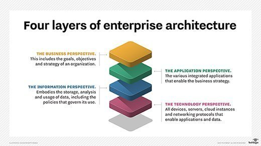 Four layers of enterprise architecture