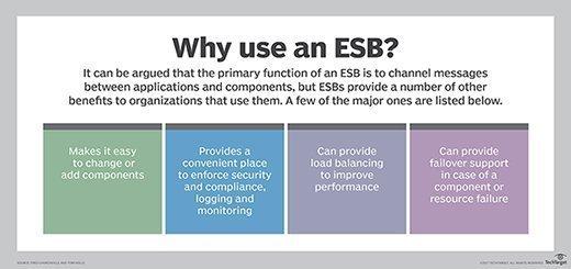 Why use an ESB