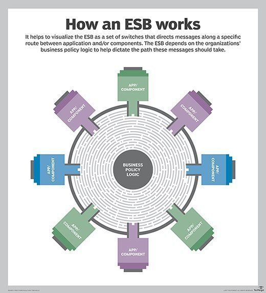 What Is Enterprise Service Bus Esb Definition From Whatis