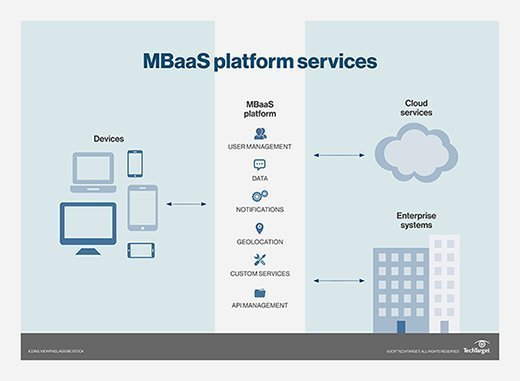 The Benefits Of Mbaas And A Mobile App Architecture