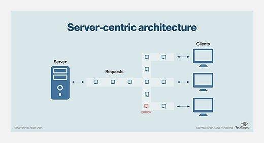 server-centric