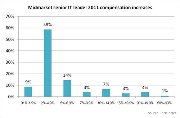 Midmarket senior IT leader 2011 compensation increases
