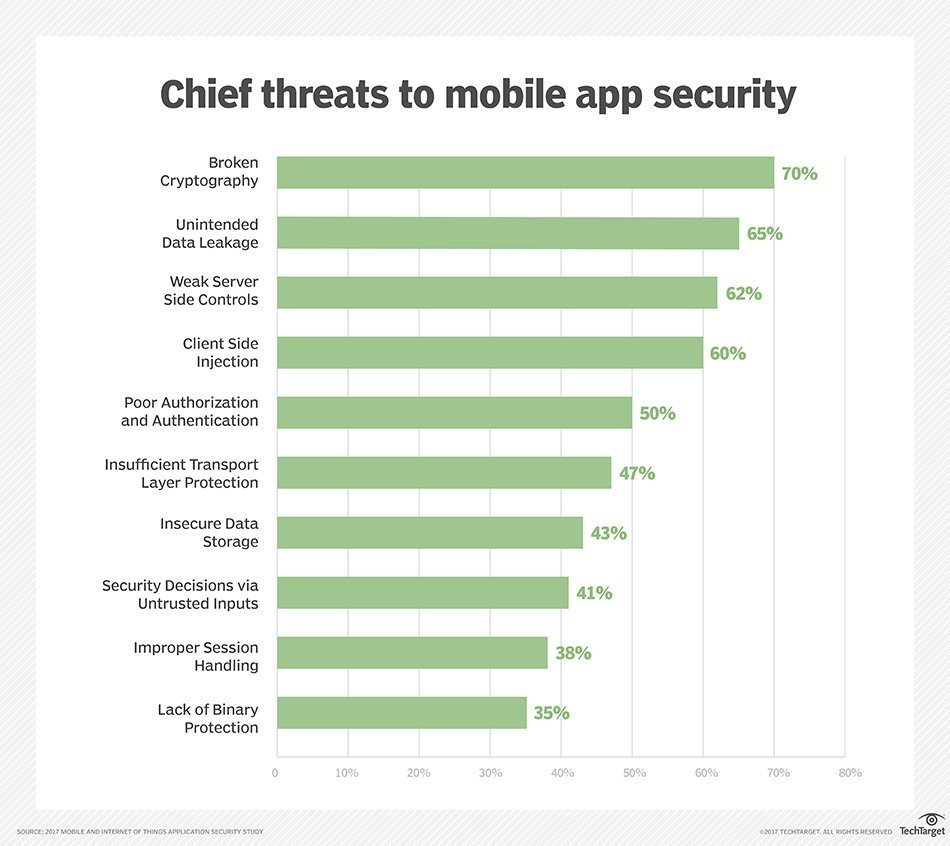 A mobile app security checklist for developers
