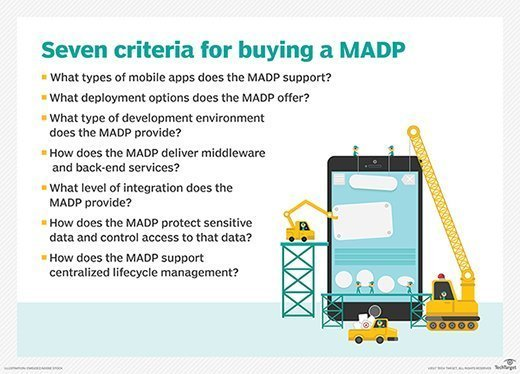 Seven questions for a MADP purchase