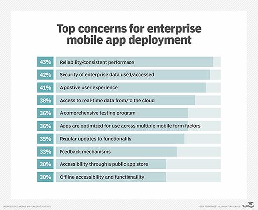 Top concerns for enterprise mobile app deployment